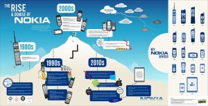 Nokia-s-Story-From-Glory-to-Demise